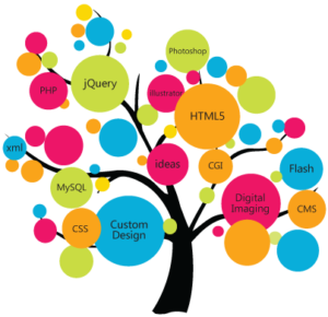 web designing Comapny Services in India, Mohali